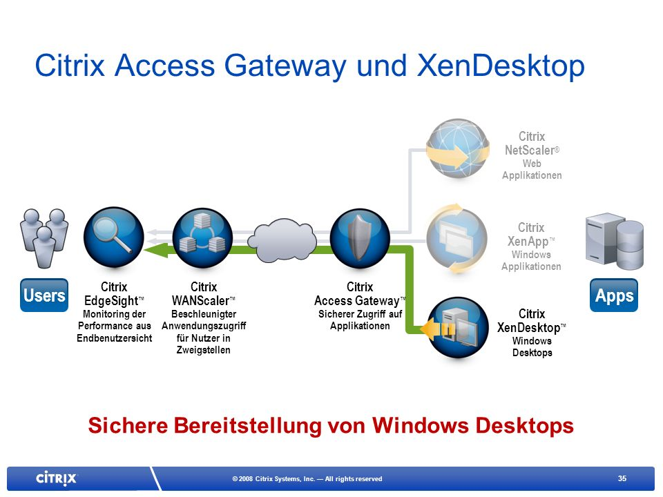 Citrix Access Gateway und XenDesktop