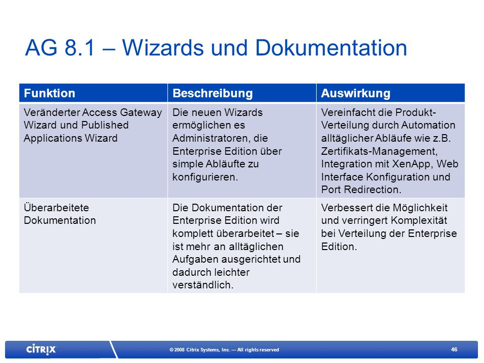 AG 8.1 – Wizards und Dokumentation