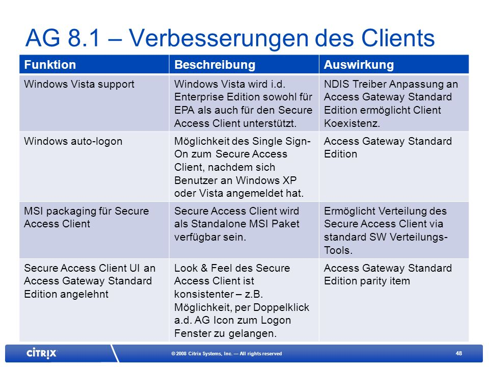 AG 8.1 – Verbesserungen des Clients