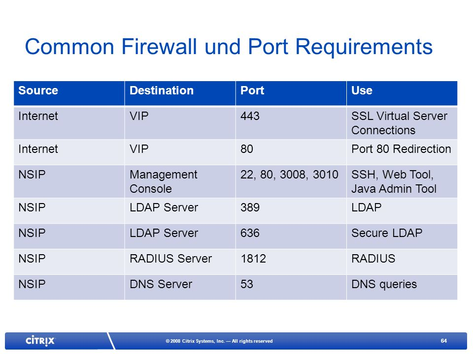Common Firewall und Port Requirements