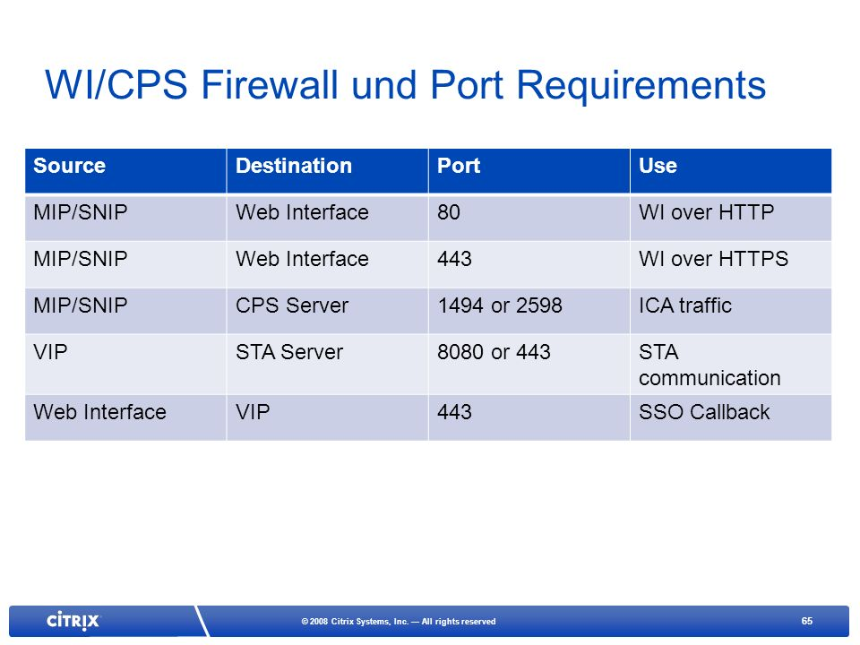 WI/CPS Firewall und Port Requirements