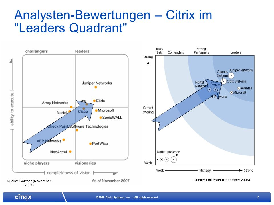 Analysten-Bewertungen – Citrix im Leaders Quadrant