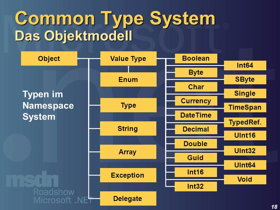 Common Type System Das Objektmodell