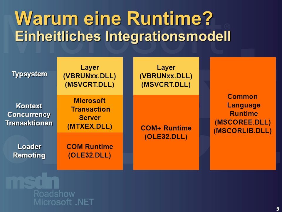 Warum eine Runtime Einheitliches Integrationsmodell