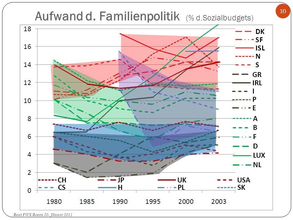Aufwand d. Familienpolitik (% d.Sozialbudgets)