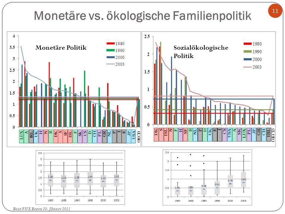 Monetäre vs. ökologische Familienpolitik