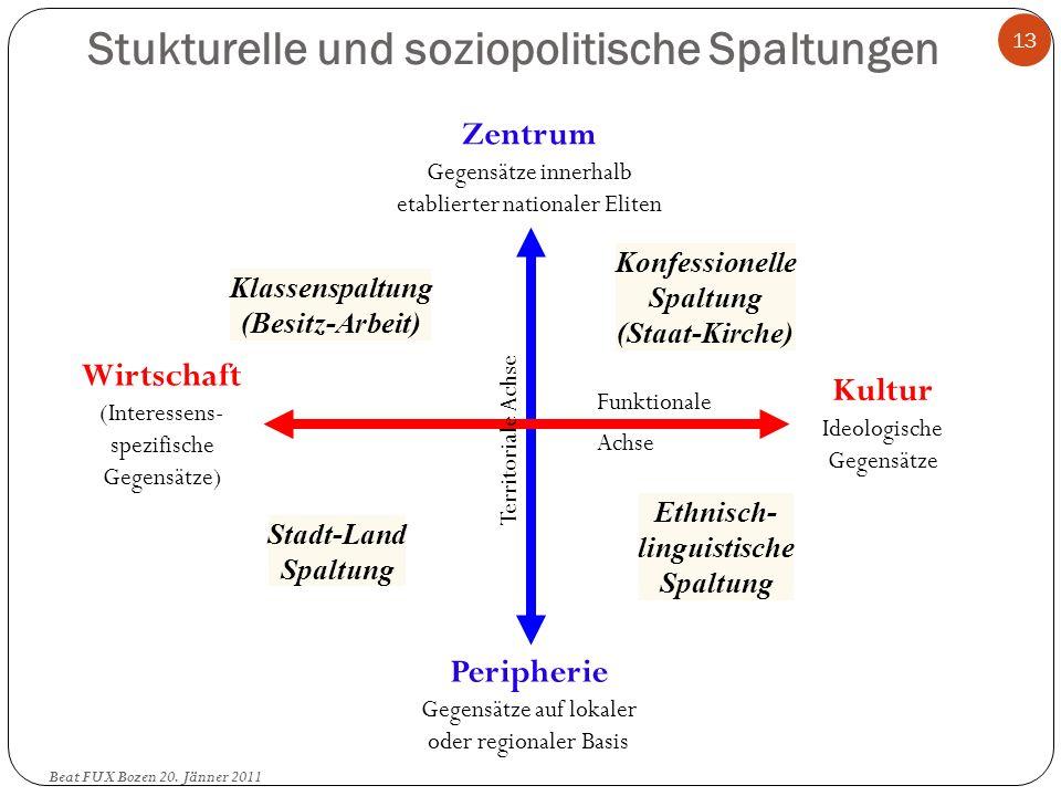 Stukturelle und soziopolitische Spaltungen