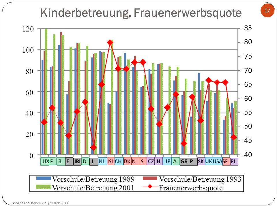 Kinderbetreuung, Frauenerwerbsquote