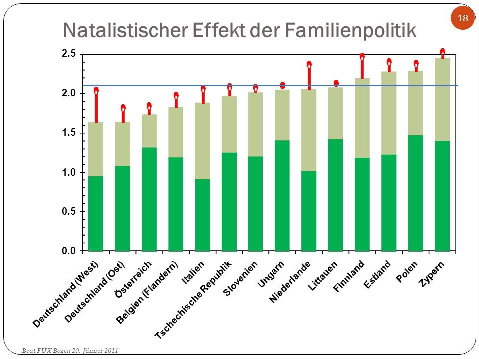 Natalistischer Effekt der Familienpolitik