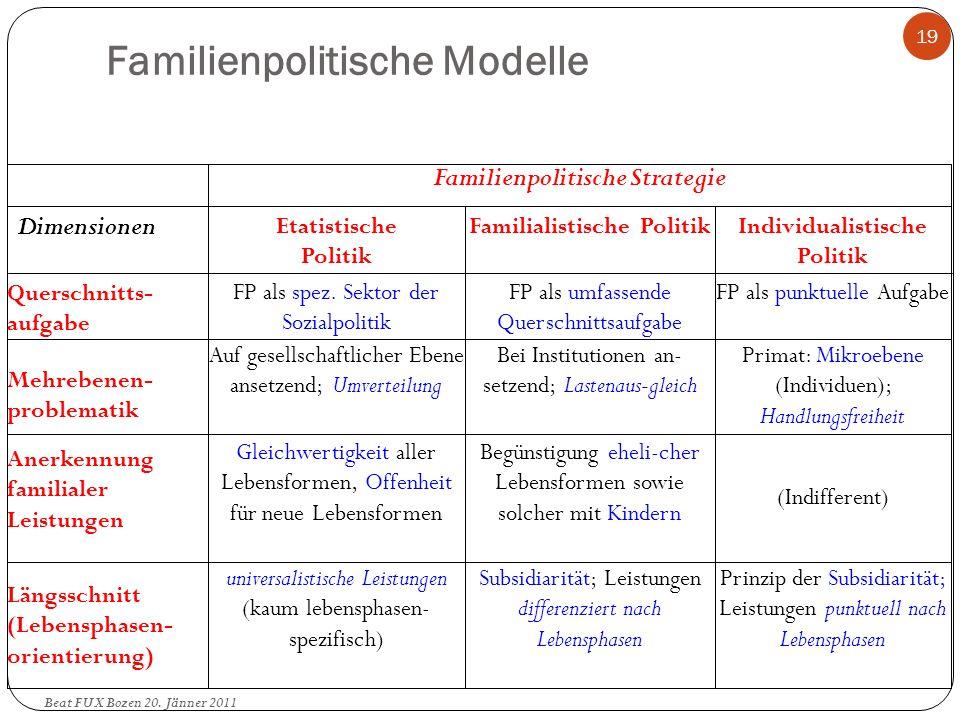 Familienpolitische Modelle
