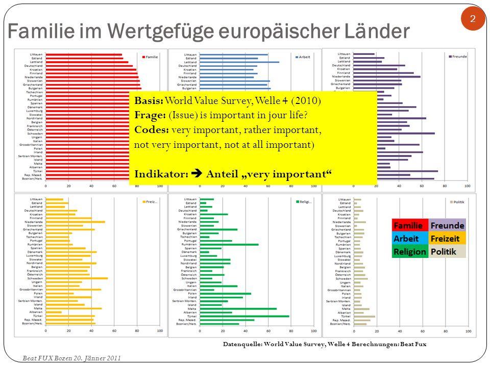 Familie im Wertgefüge europäischer Länder