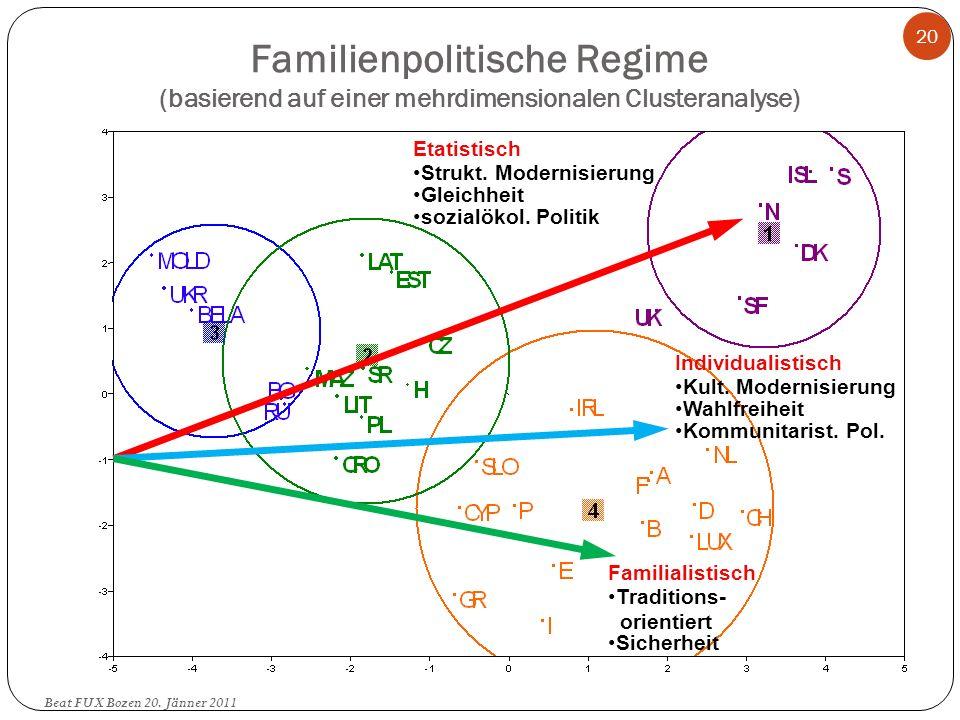 Familienpolitische Regime (basierend auf einer mehrdimensionalen Clusteranalyse)
