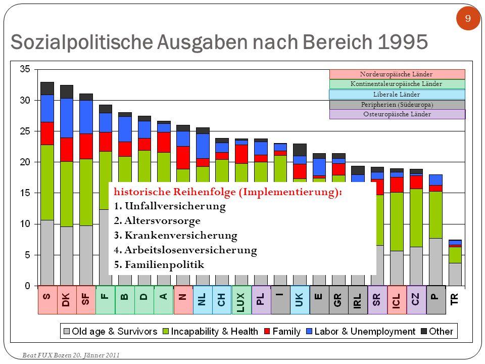 Sozialpolitische Ausgaben nach Bereich 1995