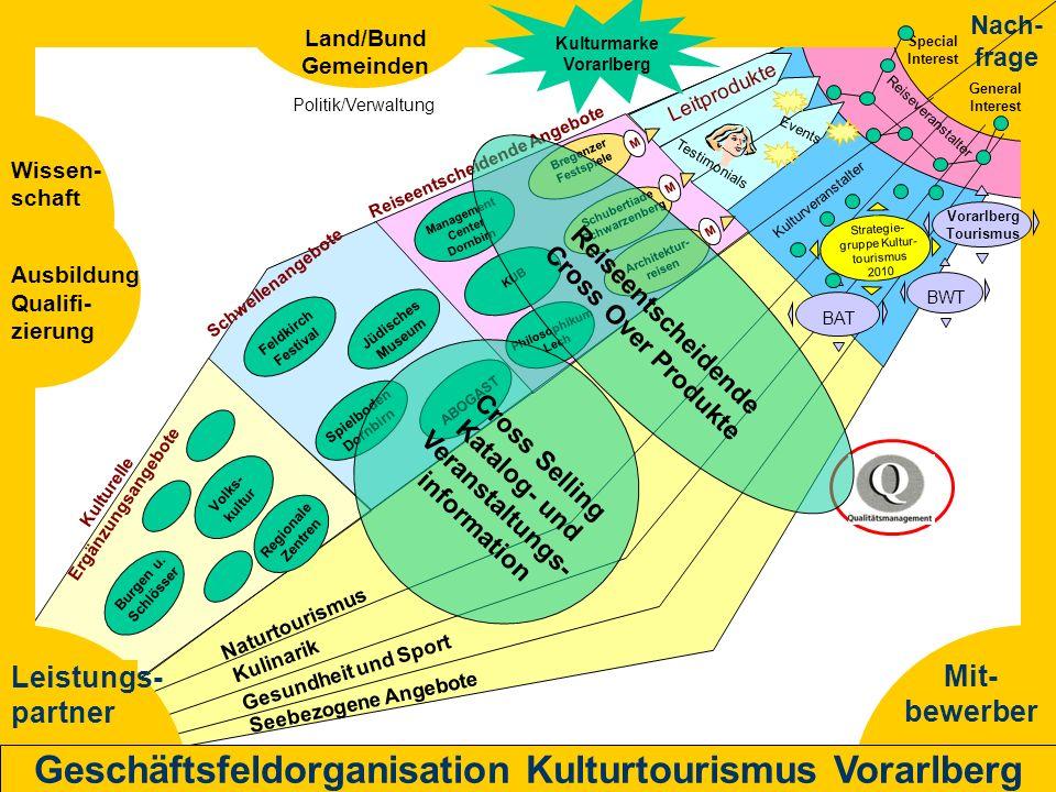 Geschäftsfeldorganisation Kulturtourismus Vorarlberg