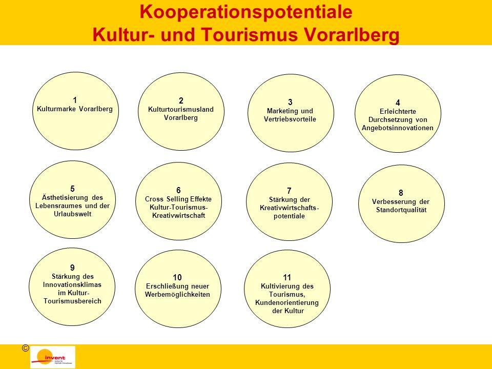 Kooperationspotentiale Kultur- und Tourismus Vorarlberg