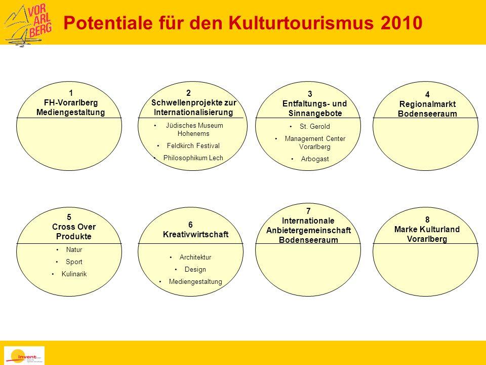 Potentiale für den Kulturtourismus 2010