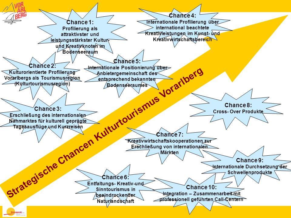 Strategische Chancen Kulturtourismus Vorarlberg