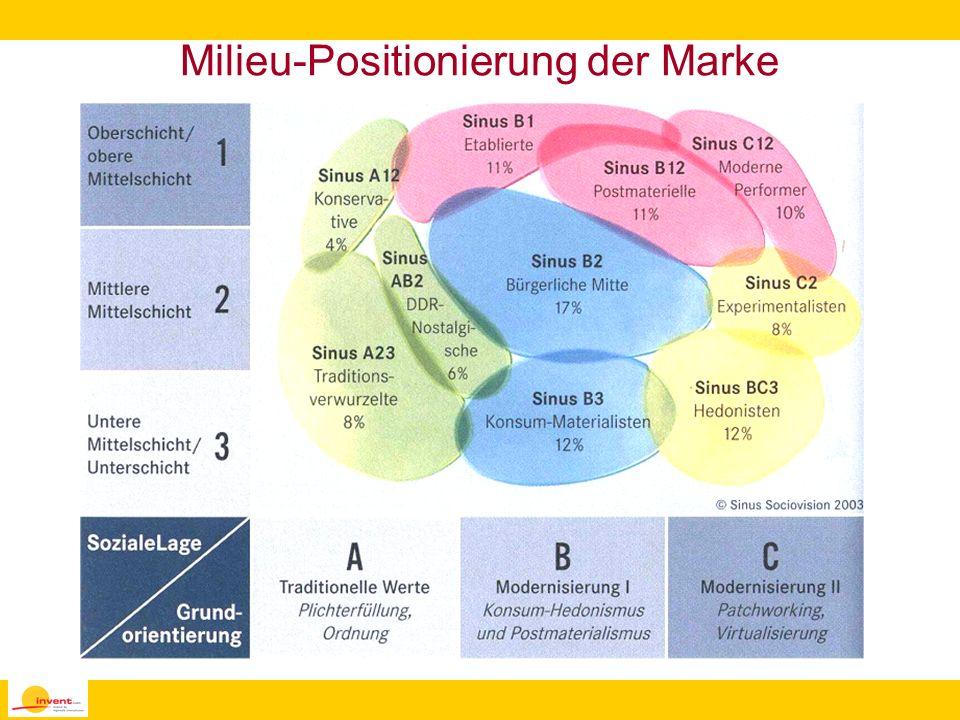Milieu-Positionierung der Marke