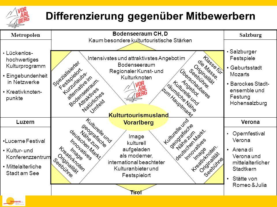 Differenzierung gegenüber Mitbewerbern Kulturtourismusland Vorarlberg