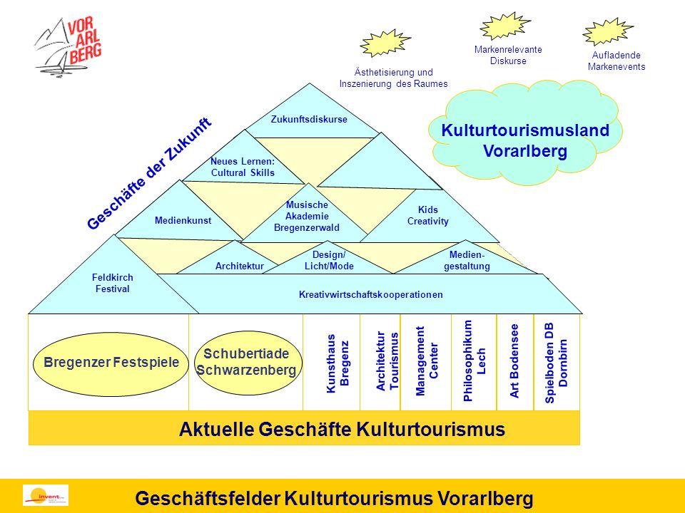 Kulturtourismusland Vorarlberg
