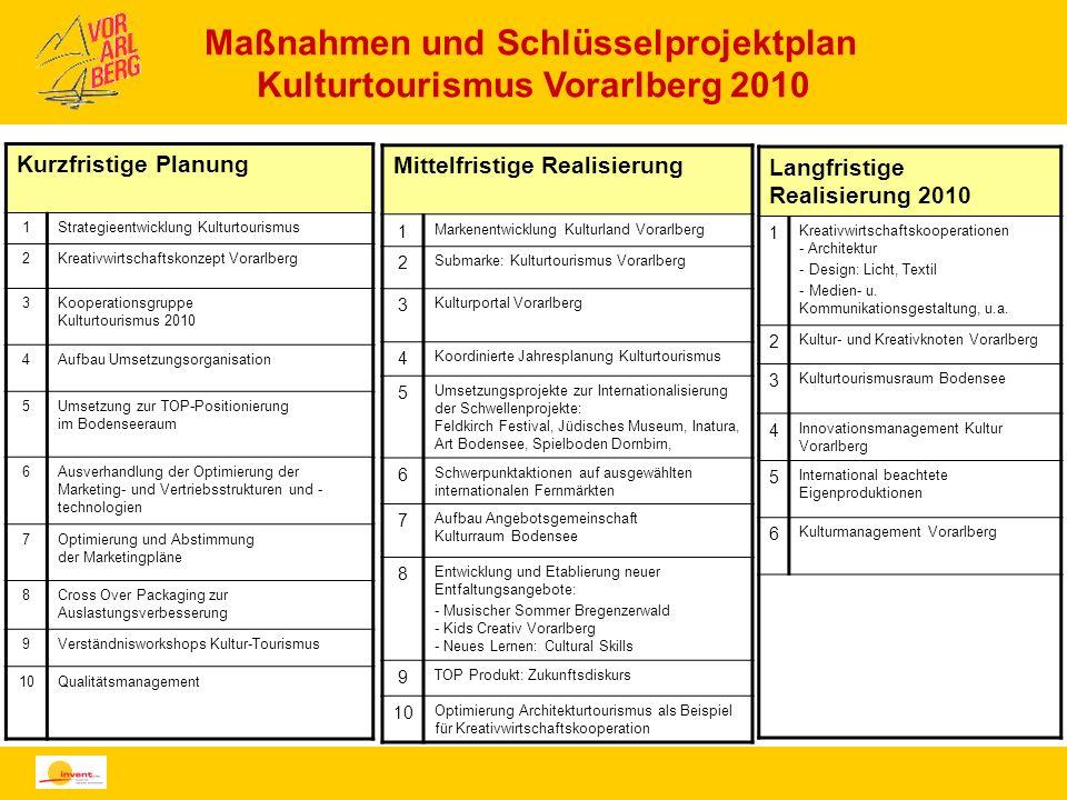 Maßnahmen und Schlüsselprojektplan Kulturtourismus Vorarlberg 2010