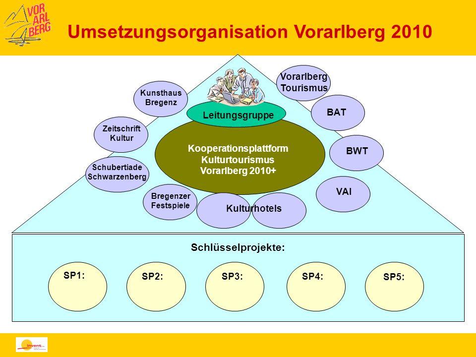 Umsetzungsorganisation Vorarlberg 2010