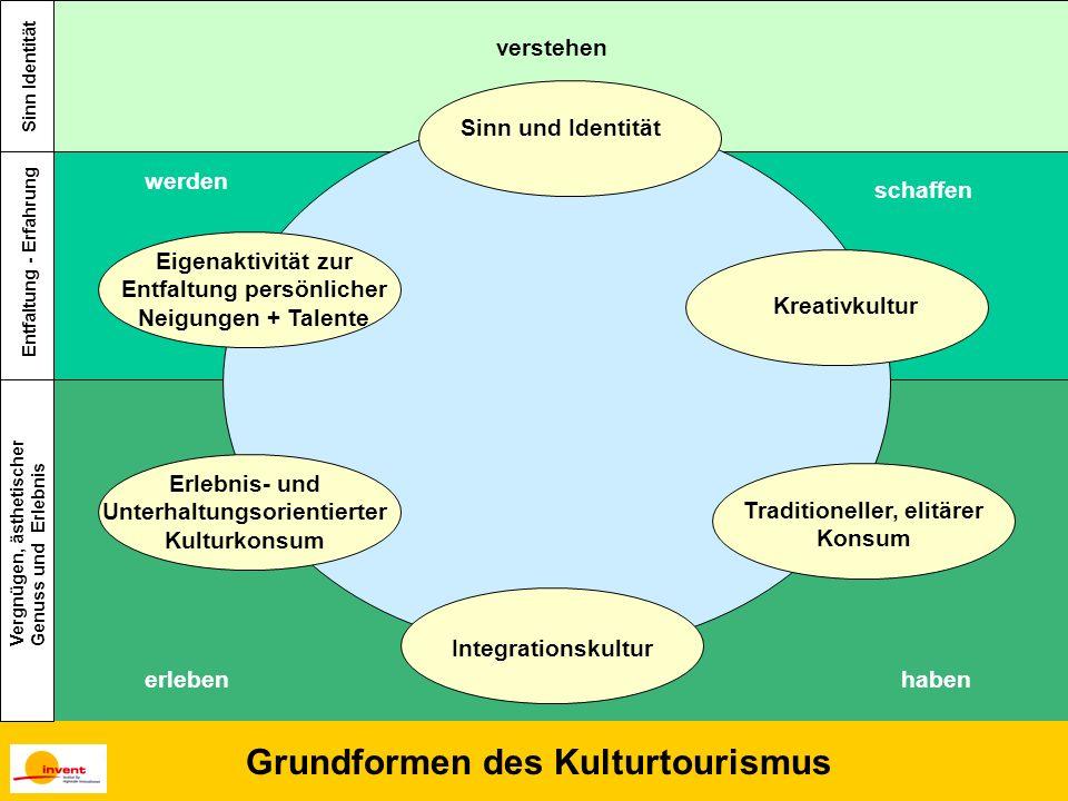 Grundformen des Kulturtourismus