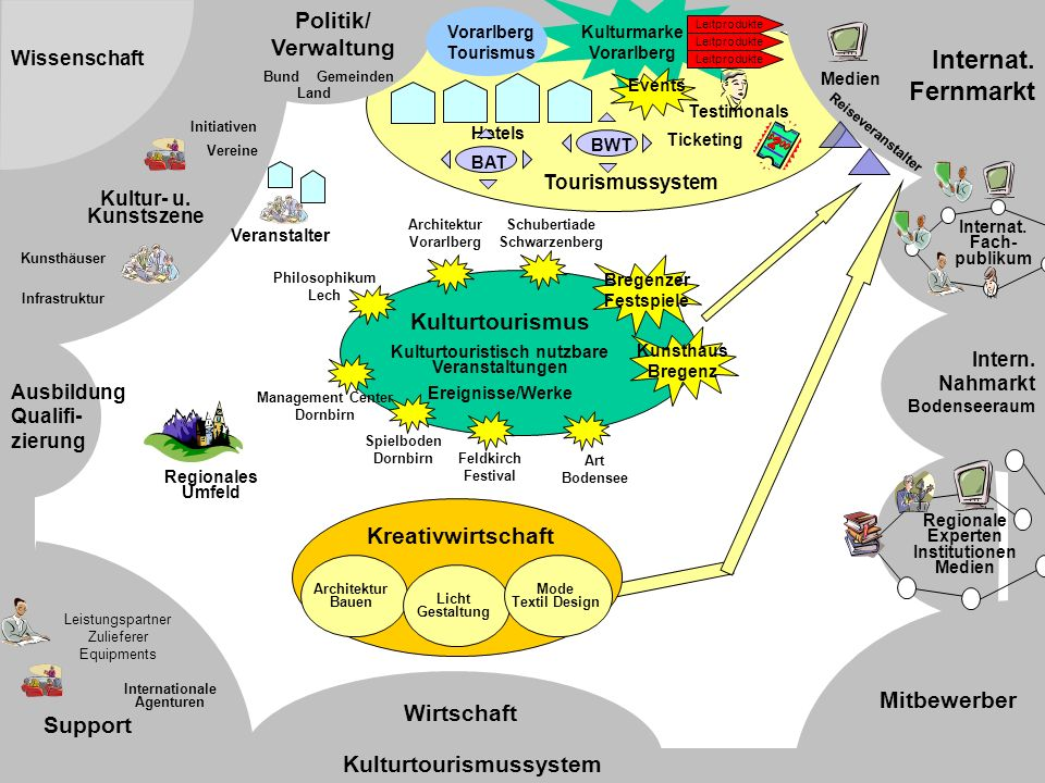 Internat. Fernmarkt Wissen- schaft Politik/ Verwaltung Kulturtourismus