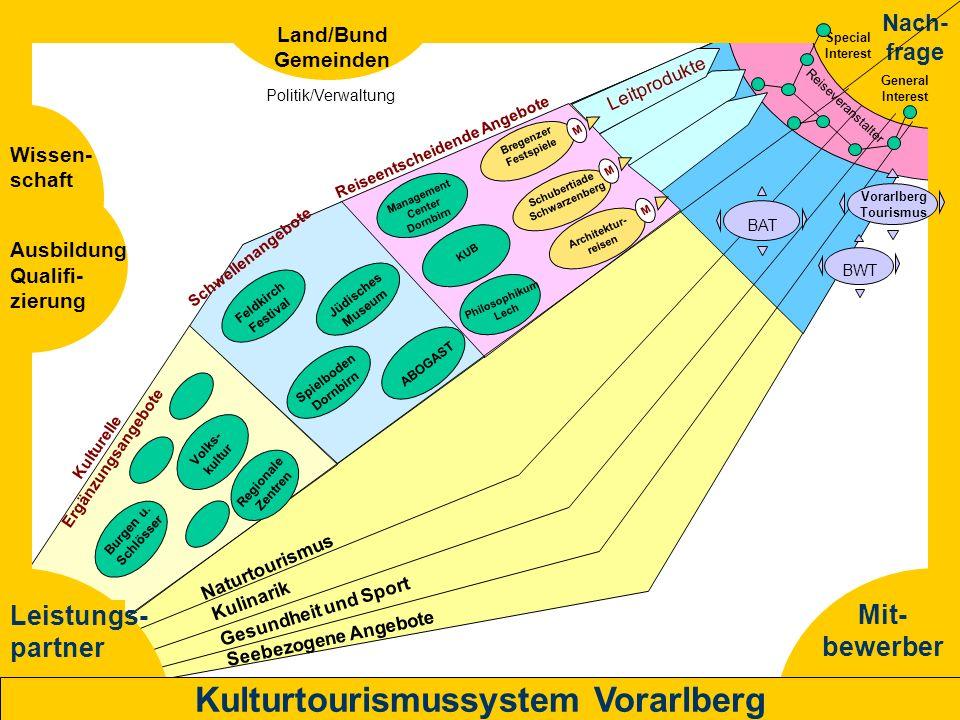 Kulturtourismussystem Vorarlberg