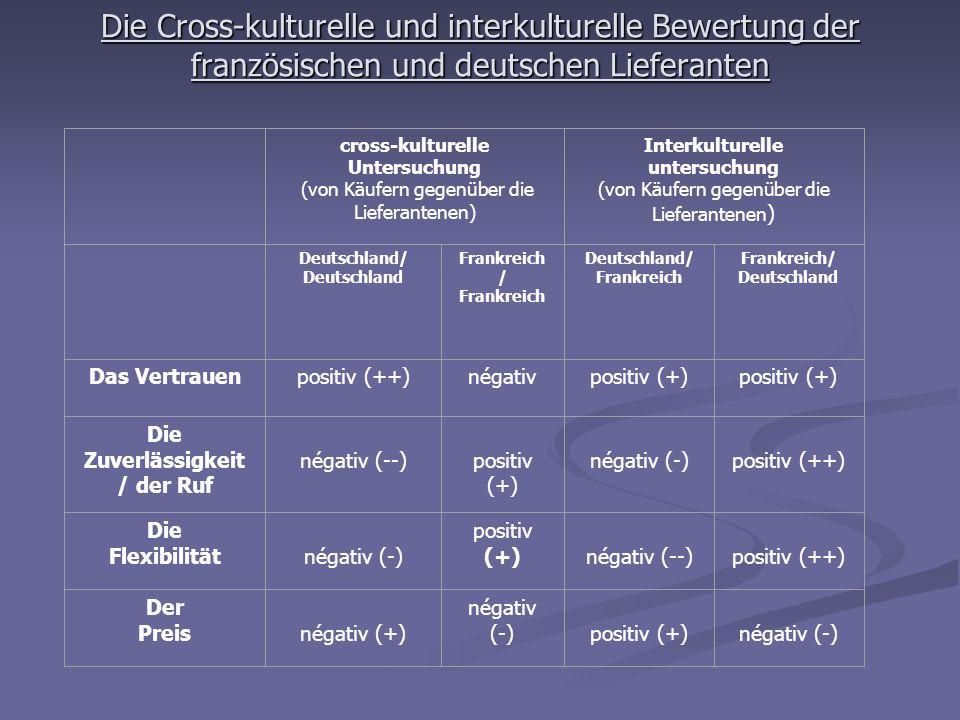 Die Cross-kulturelle und interkulturelle Bewertung der französischen und deutschen Lieferanten