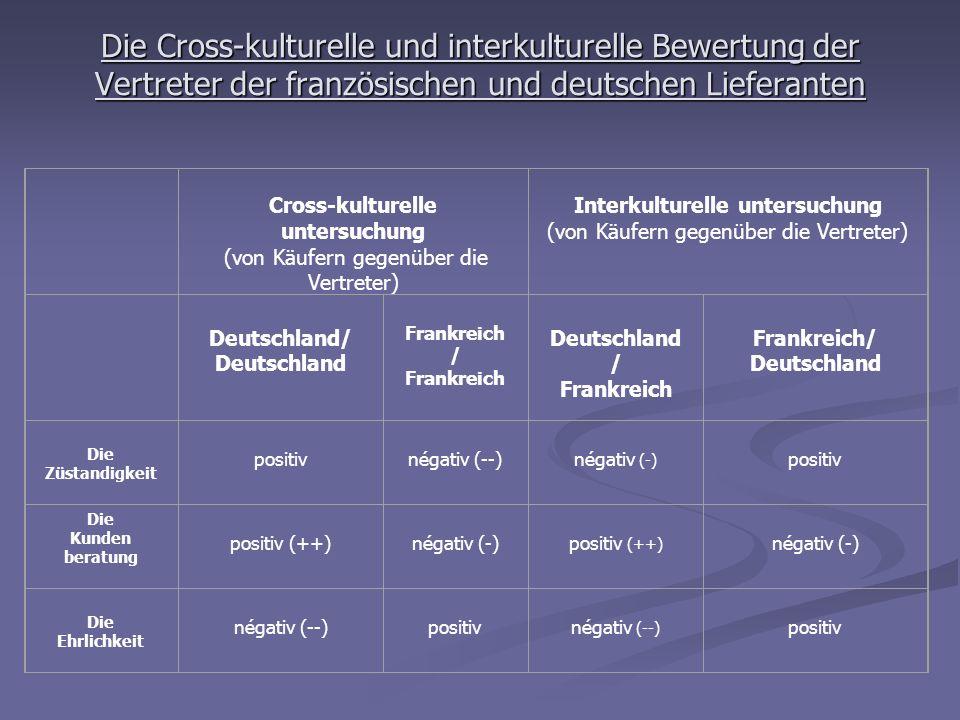 Die Cross-kulturelle und interkulturelle Bewertung der Vertreter der französischen und deutschen Lieferanten