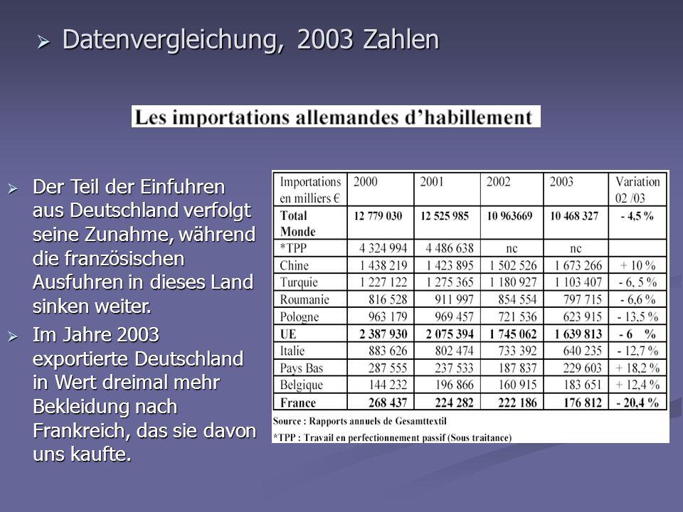 Datenvergleichung, 2003 Zahlen