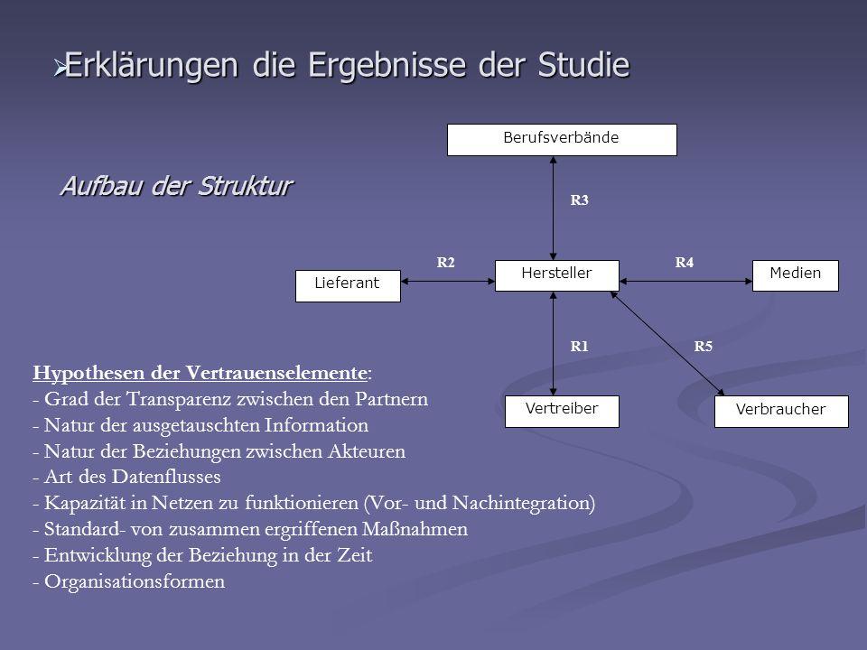 Erklärungen die Ergebnisse der Studie