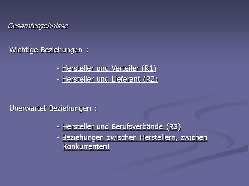 Gesamtergebnisse Wichtige Beziehungen : - Hersteller und Verteiler (R1) - Hersteller und Lieferant (R2)
