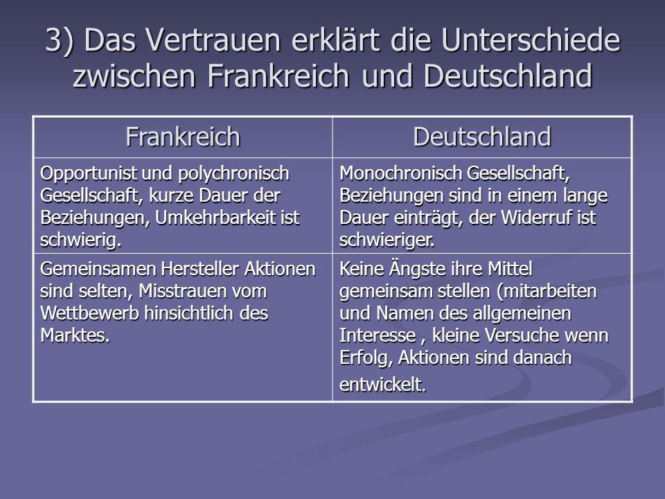 3) Das Vertrauen erklärt die Unterschiede zwischen Frankreich und Deutschland