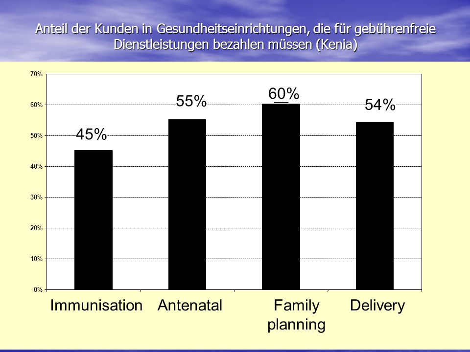 60% 55% 54% 45% Immunisation Antenatal Family planning Delivery