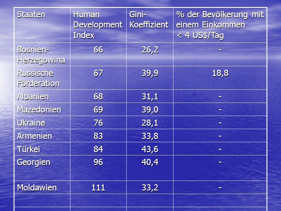 Staaten Human Development Index. Gini- Koeffizient. % der Bevölkerung mit einem Einkommen < 4 US$/Tag.
