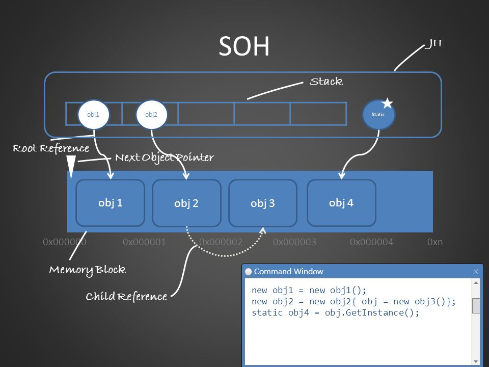 SOH JIT Stack obj 2 obj 3 Child Reference Root Reference