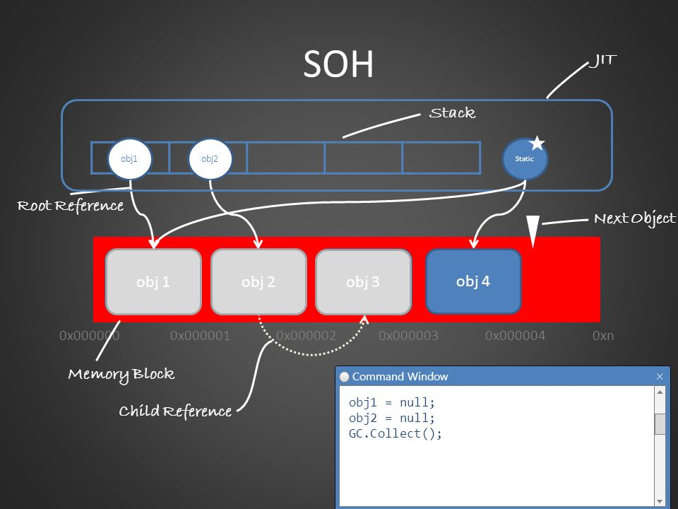 SOH JIT Stack Root Reference Next Object Pointer obj 1 obj 1 obj 2