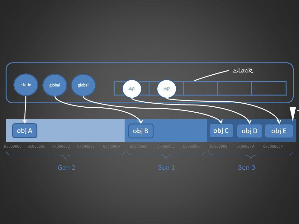 Stack Next Object Pointer obj A obj B obj C obj D obj E Gen 2 Gen 1
