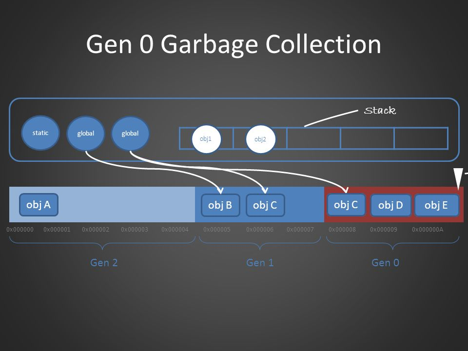 Gen 0 Garbage Collection