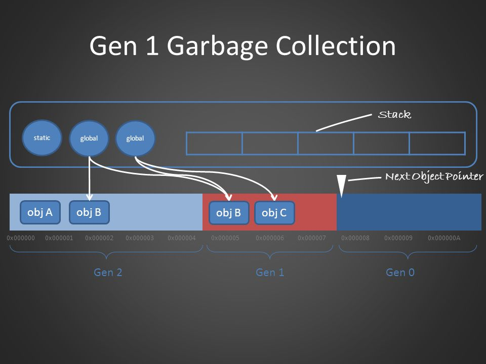 Gen 1 Garbage Collection