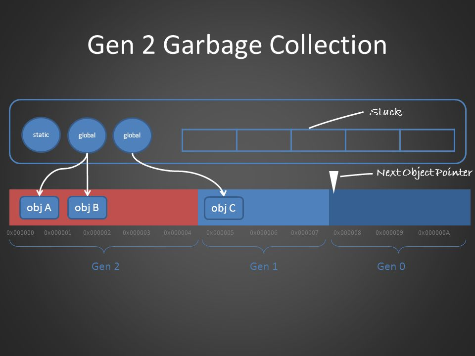Gen 2 Garbage Collection