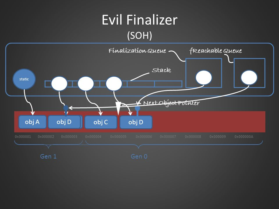 Evil Finalizer (SOH) Finalization Queue fReachable Queue Stack