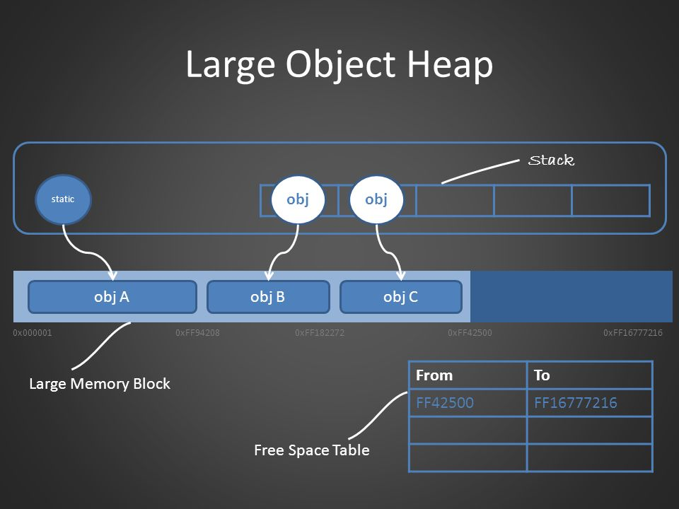 Large Object Heap Stack obj obj obj A obj B obj C From To FF42500