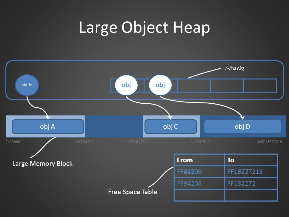 Large Object Heap Stack obj obj obj A obj C obj D From To FF42500