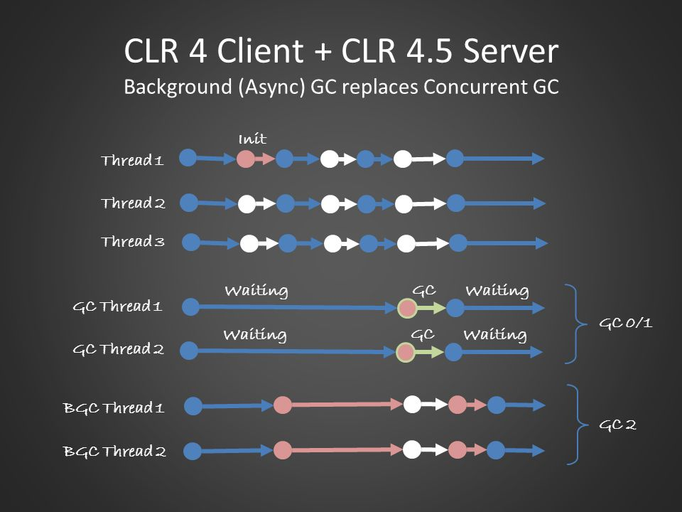 CLR 4 Client + CLR 4.5 Server Background (Async) GC replaces Concurrent GC
