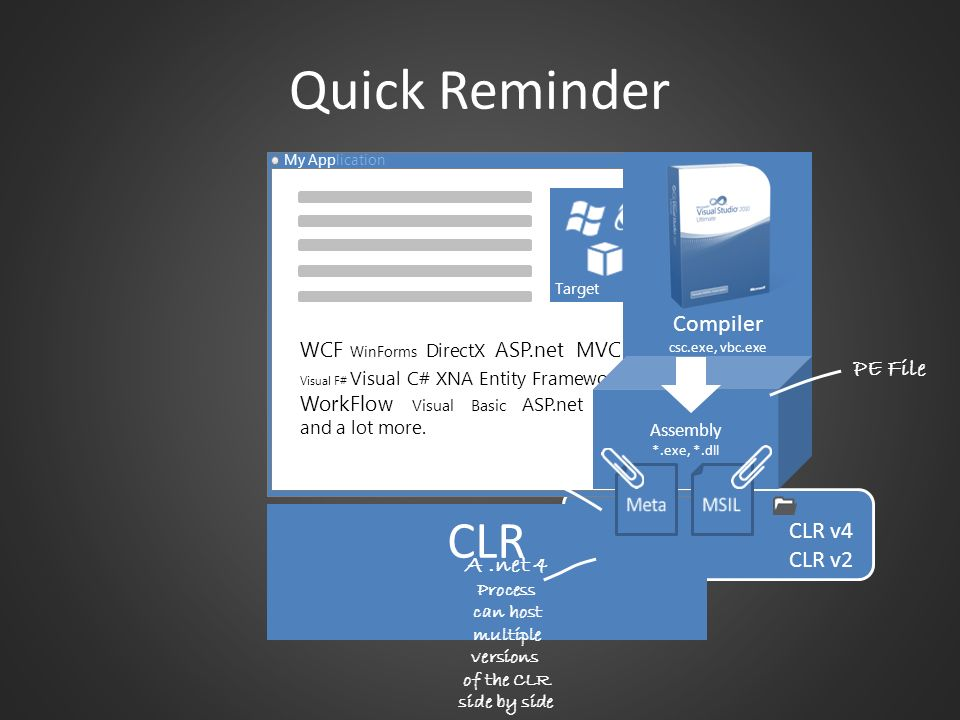 Quick Reminder CLR Compiler PE File Process CLR v4 CLR v2 A .net 4