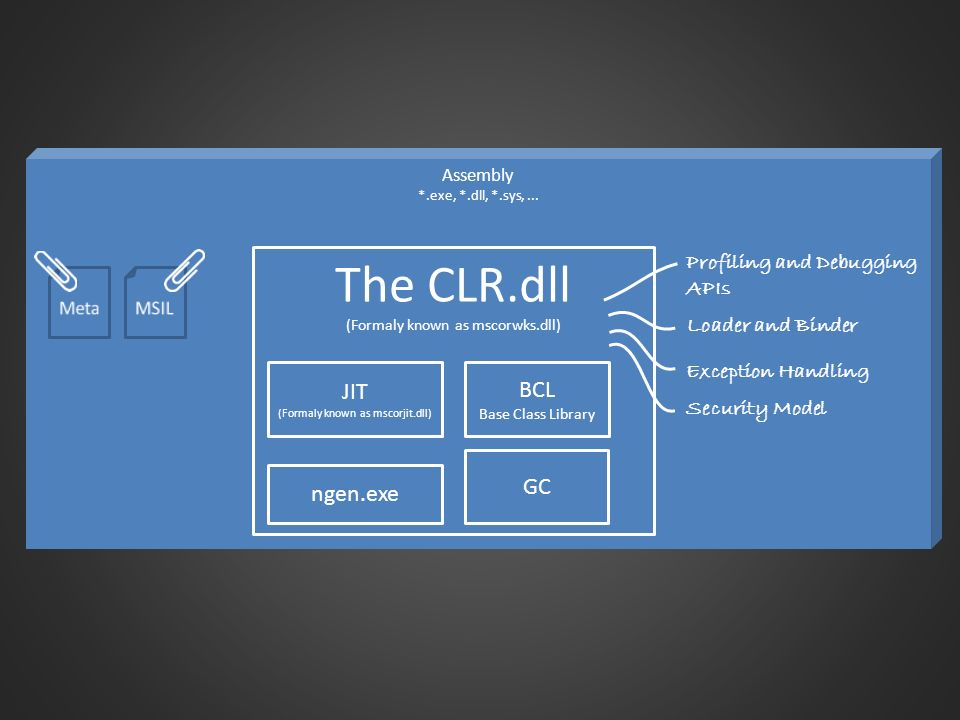 The CLR.dll (Formaly known as mscorwks.dll)