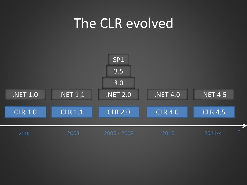 The CLR evolved SP1 3.5 3.0 .NET 1.0 .NET 1.1 .NET 2.0 .NET 4.0